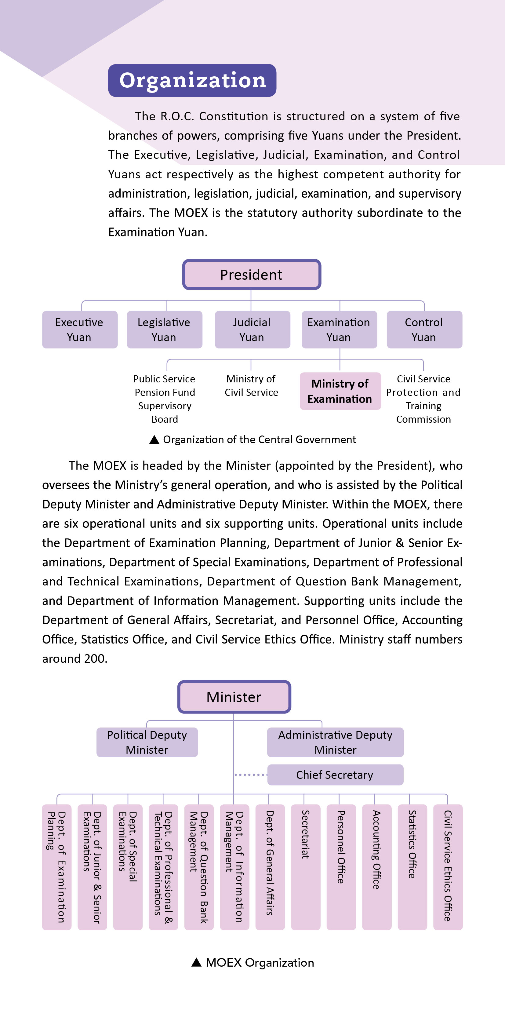 The MOEX is headed by the Minister, who is assisted by the Political Deputy Minster, Administrative Deputy Minister, and Chief Secretary. Operational units include Department of Examination Planning, Department of Junior & Senior Examinations, Department of Special Examinations, Department of Professional and Technical Examinations, Department of Question Bank Management, Department of Information Management, as well as other staff units.